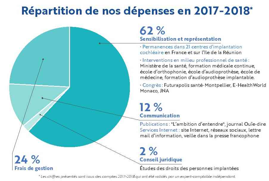 graphe dépenses 2018